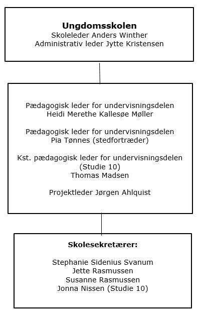 Organisations diagram - Esbjerg Ungdomsskole